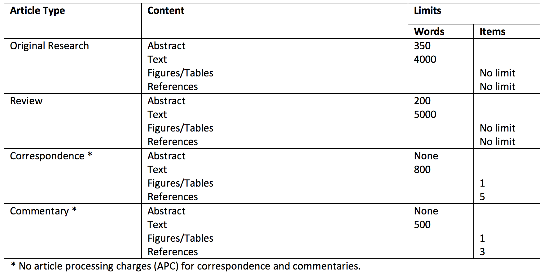 Article Type Guide