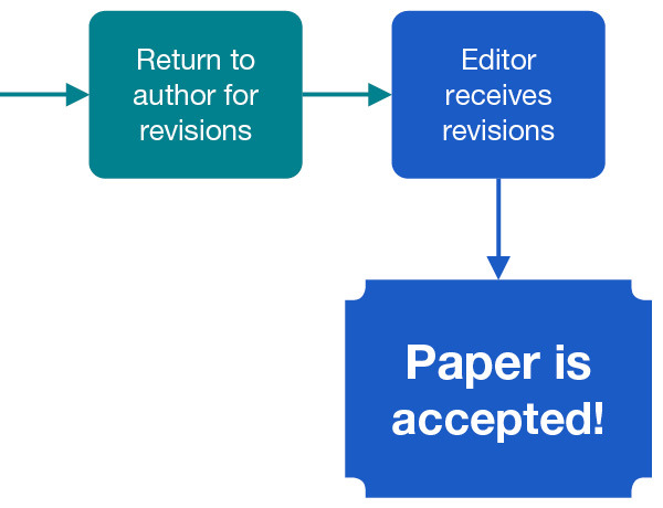 Paper's process from submission to peer review