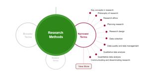 Research Methods Wheel